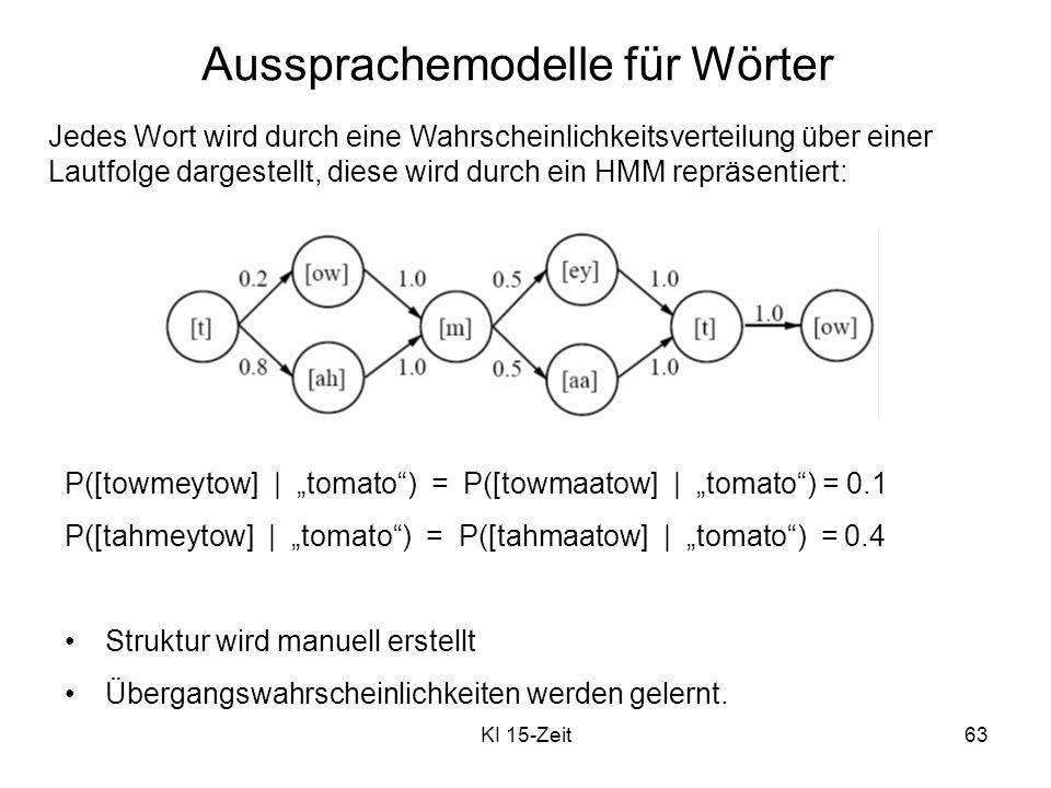 KI 15-Zeit63 Aussprachemodelle für Wörter Jedes Wort wird durch eine Wahrscheinlichkeitsverteilung über einer Lautfolge dargestellt, diese wird durch