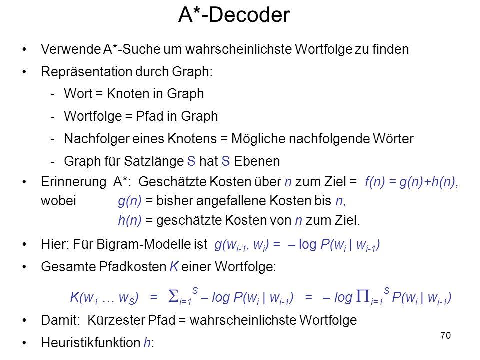 70 A*-Decoder Verwende A*-Suche um wahrscheinlichste Wortfolge zu finden Repräsentation durch Graph: -Wort = Knoten in Graph -Wortfolge = Pfad in Grap