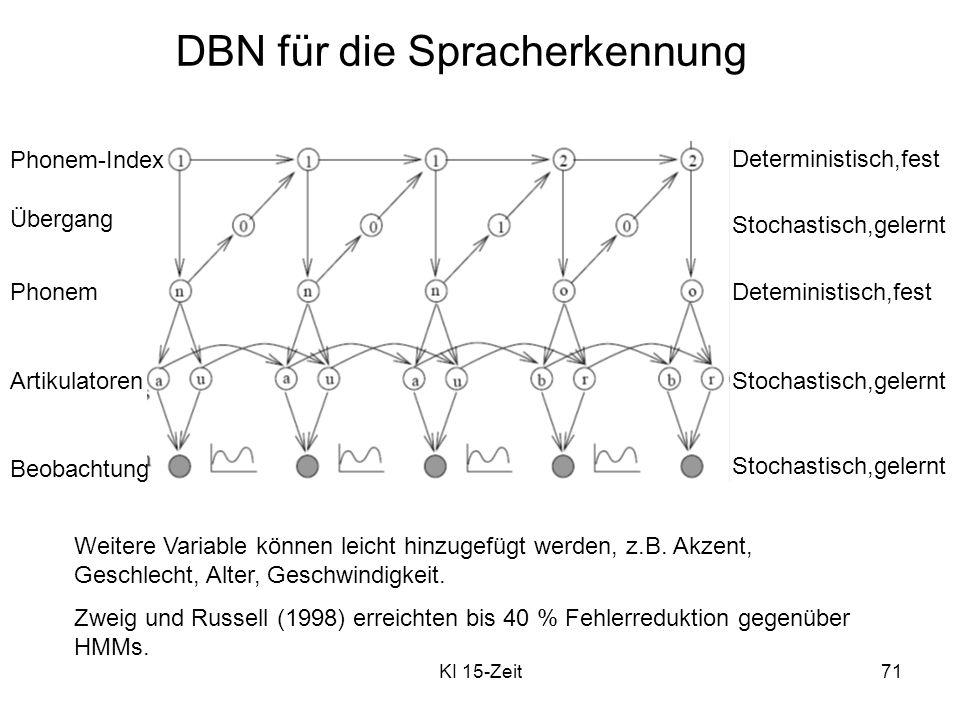 KI 15-Zeit71 DBN für die Spracherkennung Weitere Variable können leicht hinzugefügt werden, z.B. Akzent, Geschlecht, Alter, Geschwindigkeit. Zweig und