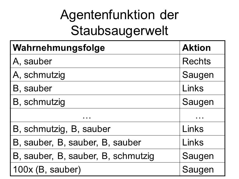 Agentenfunktion der Staubsaugerwelt WahrnehmungsfolgeAktion A, sauberRechts A, schmutzigSaugen B, sauberLinks B, schmutzigSaugen … … B, schmutzig, B,