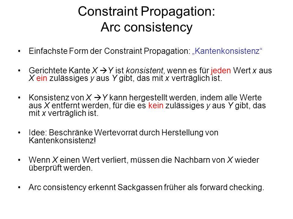 Constraint Propagation: Arc consistency Einfachste Form der Constraint Propagation: Kantenkonsistenz Gerichtete Kante X Y ist konsistent, wenn es für jeden Wert x aus X ein zulässiges y aus Y gibt, das mit x verträglich ist.