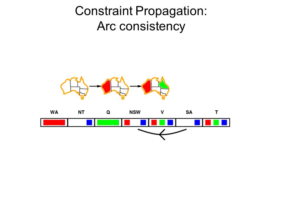 Constraint Propagation: Arc consistency