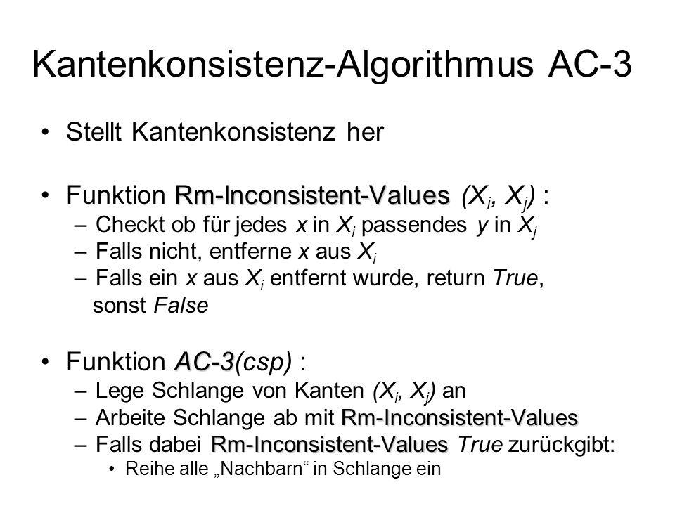 Stellt Kantenkonsistenz her Rm-Inconsistent-ValuesFunktion Rm-Inconsistent-Values (X i, X j ) : –Checkt ob für jedes x in X i passendes y in X j –Falls nicht, entferne x aus X i –Falls ein x aus X i entfernt wurde, return True, sonst False AC-3Funktion AC-3(csp) : –Lege Schlange von Kanten (X i, X j ) an Rm-Inconsistent-Values –Arbeite Schlange ab mit Rm-Inconsistent-Values Rm-Inconsistent-Values –Falls dabei Rm-Inconsistent-Values True zurückgibt: Reihe alle Nachbarn in Schlange ein Kantenkonsistenz-Algorithmus AC-3