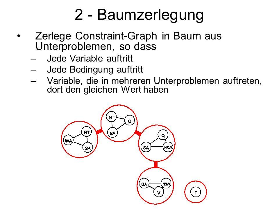 2 - Baumzerlegung Zerlege Constraint-Graph in Baum aus Unterproblemen, so dass –Jede Variable auftritt –Jede Bedingung auftritt –Variable, die in mehreren Unterproblemen auftreten, dort den gleichen Wert haben