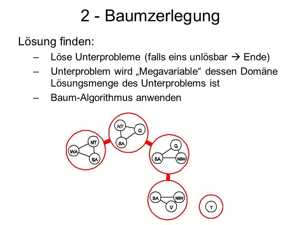 2 - Baumzerlegung Lösung finden: –Löse Unterprobleme (falls eins unlösbar Ende) –Unterproblem wird Megavariable dessen Domäne Lösungsmenge des Unterproblems ist –Baum-Algorithmus anwenden