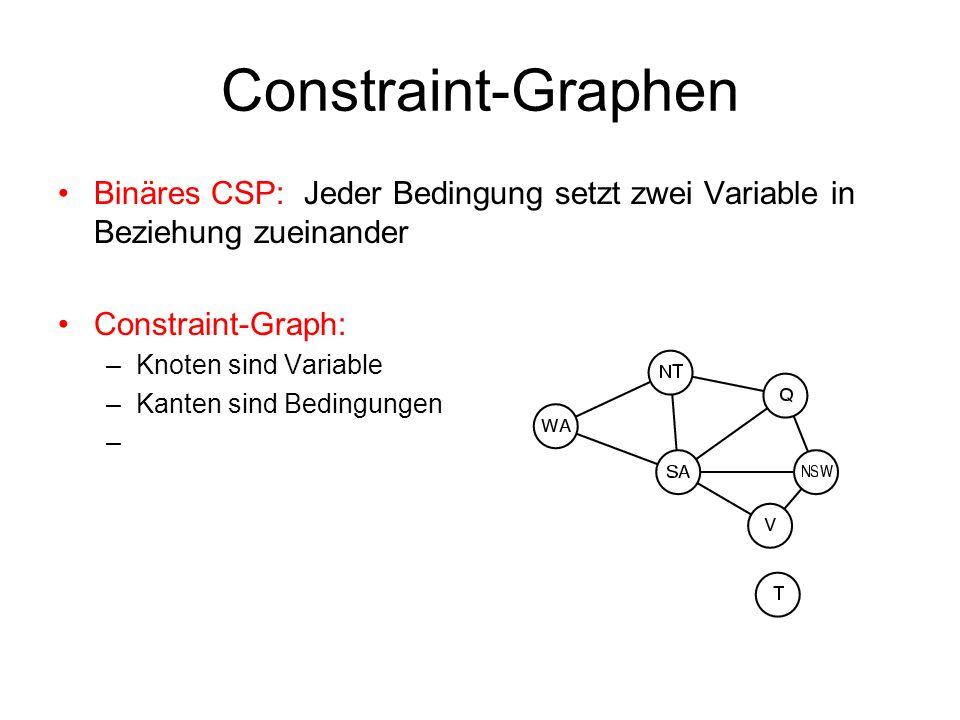 Constraint-Graphen Binäres CSP: Jeder Bedingung setzt zwei Variable in Beziehung zueinander Constraint-Graph: –Knoten sind Variable –Kanten sind Bedingungen