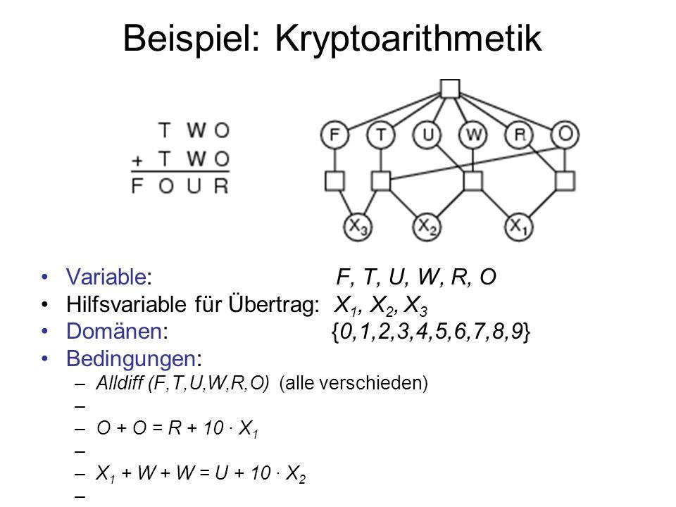Beispiel: Kryptoarithmetik Variable: F, T, U, W, R, O Hilfsvariable für Übertrag: X 1, X 2, X 3 Domänen: {0,1,2,3,4,5,6,7,8,9} Bedingungen: –Alldiff (F,T,U,W,R,O) (alle verschieden) –O + O = R + 10 · X 1 –X 1 + W + W = U + 10 · X 2 –X 2 + T + T = O + 10 · X 3 –X 3 = F, T 0, F 0