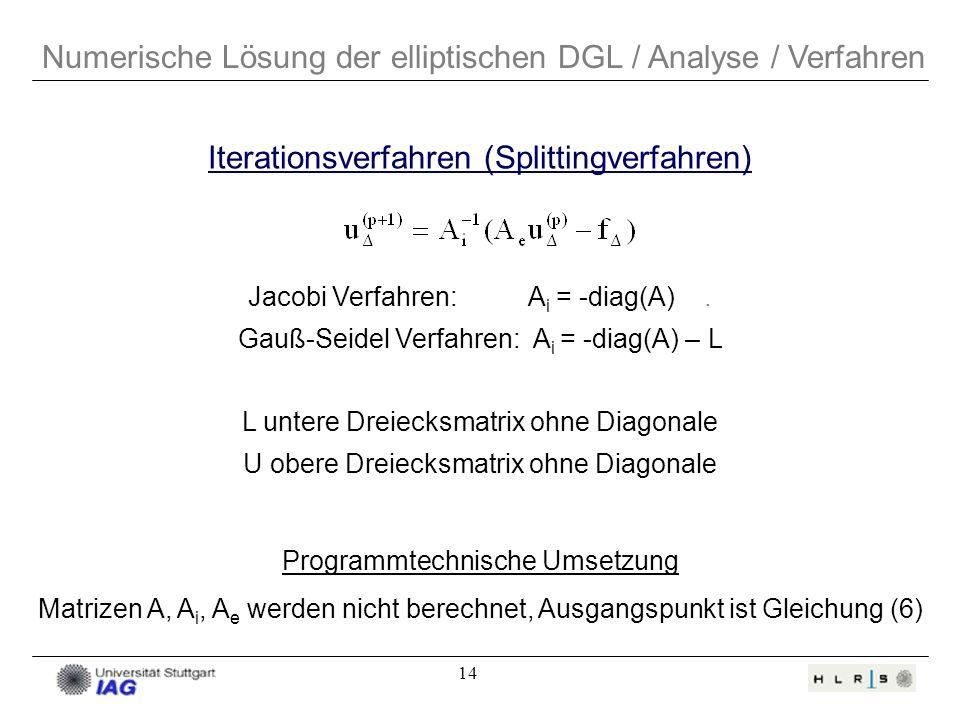 14 Numerische Lösung der elliptischen DGL / Analyse / Verfahren Jacobi Verfahren: A i = -diag(A). Gauß-Seidel Verfahren: A i = -diag(A) – L L untere D