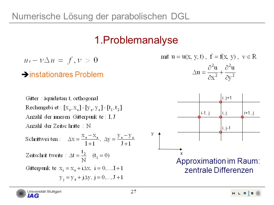 27 Numerische Lösung der parabolischen DGL i, j+1 i-1, ji, ji+1, j i, j-1 y x Approximation im Raum: zentrale Differenzen 1.Problemanalyse instationär