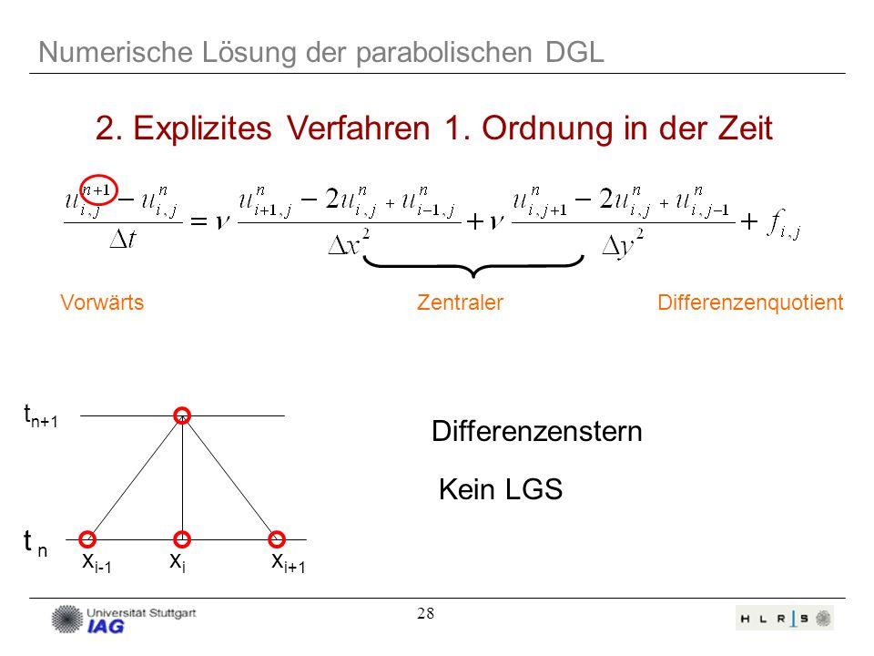 28 Numerische Lösung der parabolischen DGL 2. Explizites Verfahren 1. Ordnung in der Zeit VorwärtsZentralerDifferenzenquotient t n+1 t n x i-1 xixi x