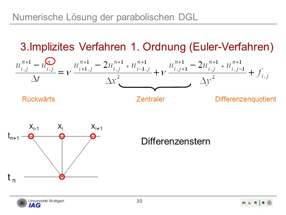 30 Numerische Lösung der parabolischen DGL 3.Implizites Verfahren 1. Ordnung (Euler-Verfahren) RückwärtsZentralerDifferenzenquotient t n+1 t n x i-1 x