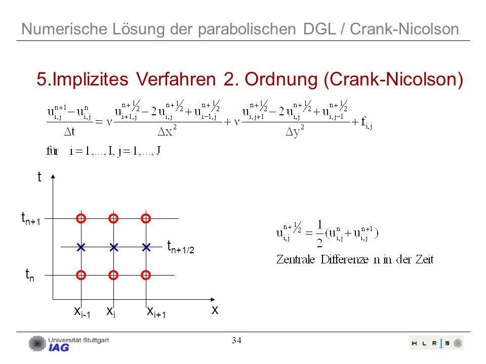 34 t n+1 tntn t n+1/2 t x 5.Implizites Verfahren 2. Ordnung (Crank-Nicolson) Numerische Lösung der parabolischen DGL / Crank-Nicolson x i-1 xixi x i+1