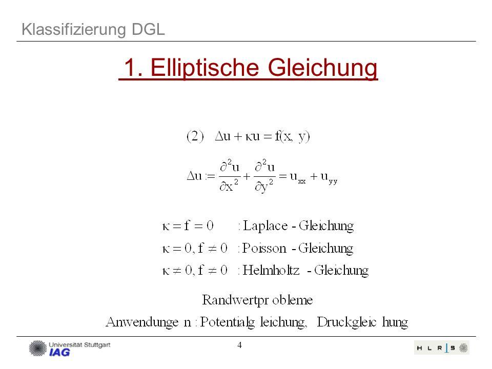 4 Klassifizierung DGL 1. Elliptische Gleichung