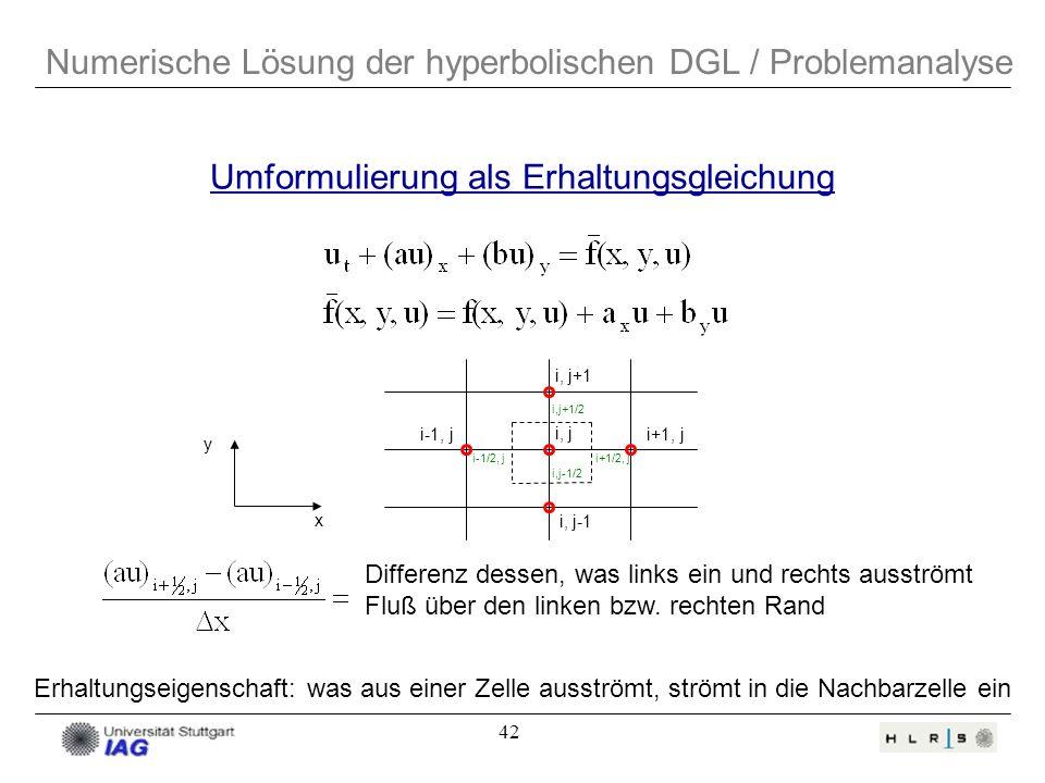 42 Numerische Lösung der hyperbolischen DGL / Problemanalyse Umformulierung als Erhaltungsgleichung i+1, j i, j+1 i-1, j i, j i, j-1 y x i+1/2, ji-1/2