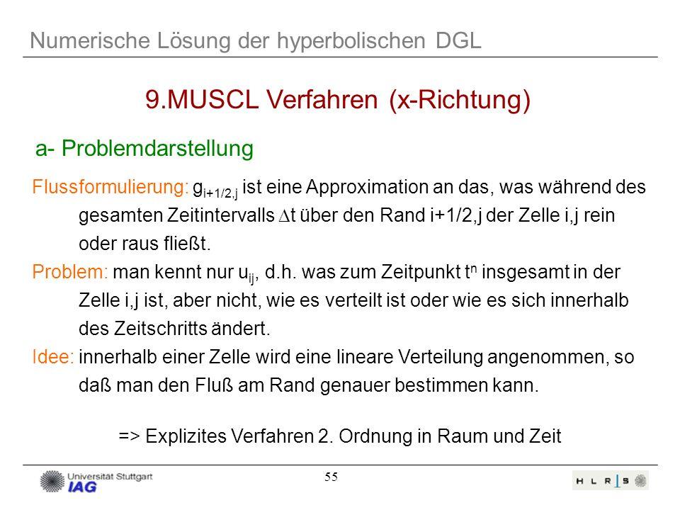 55 Numerische Lösung der hyperbolischen DGL 9.MUSCL Verfahren (x-Richtung) a- Problemdarstellung Flussformulierung: g i+1/2,j ist eine Approximation a