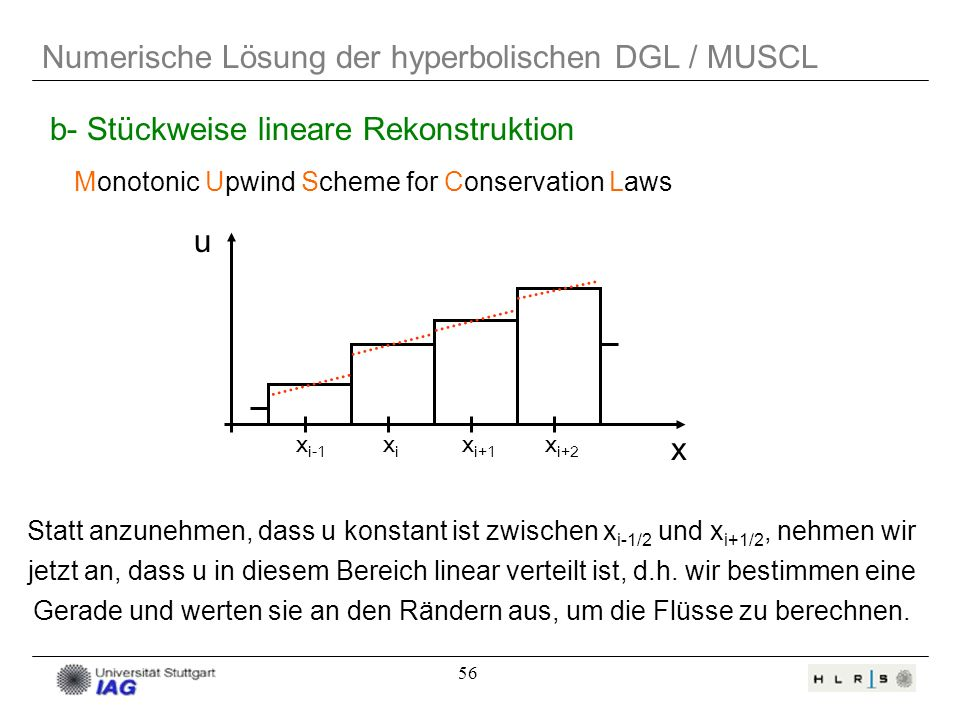 56 Numerische Lösung der hyperbolischen DGL / MUSCL b- Stückweise lineare Rekonstruktion x i-1 xixi x i+1 x i+2 x u Monotonic Upwind Scheme for Conser