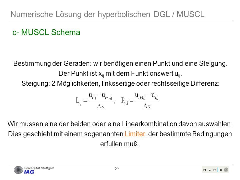 57 Numerische Lösung der hyperbolischen DGL / MUSCL c- MUSCL Schema Bestimmung der Geraden: wir benötigen einen Punkt und eine Steigung. Der Punkt ist