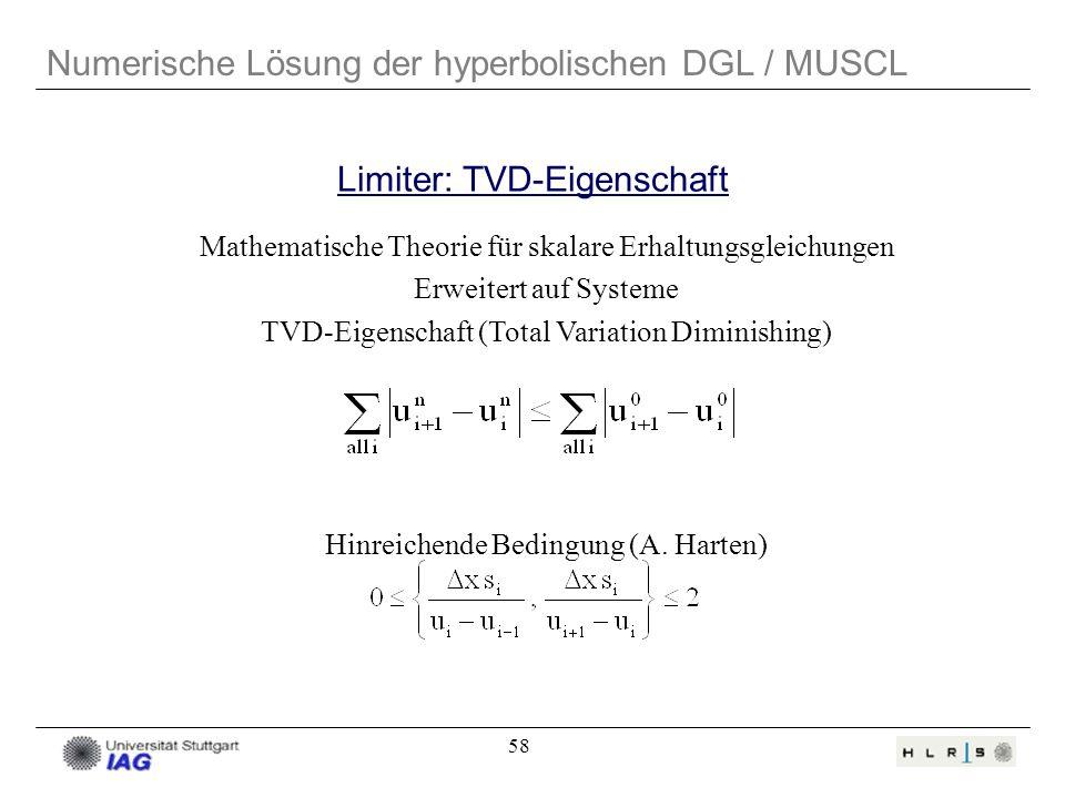 58 Numerische Lösung der hyperbolischen DGL / MUSCL Mathematische Theorie für skalare Erhaltungsgleichungen Erweitert auf Systeme TVD-Eigenschaft (Tot