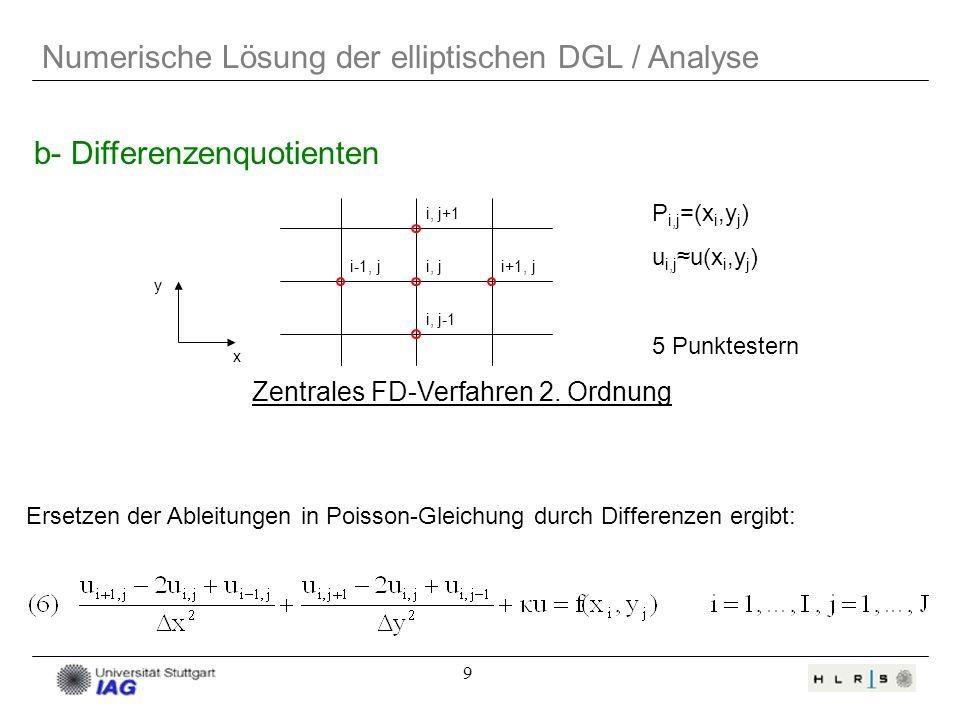 9 Numerische Lösung der elliptischen DGL / Analyse b- Differenzenquotienten Zentrales FD-Verfahren 2. Ordnung i, j+1 i-1, ji, ji+1, j i, j-1 5 Punktes