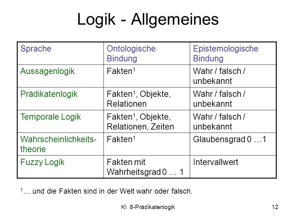 KI 8-Prädikatenlogik12 Logik - Allgemeines SpracheOntologische Bindung Epistemologische Bindung AussagenlogikFakten 1 Wahr / falsch / unbekannt Prädik