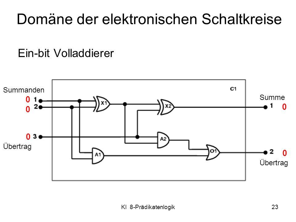 KI 8-Prädikatenlogik23 Domäne der elektronischen Schaltkreise Ein-bit Volladdierer Summanden 0 Übertrag Summe 0 0 Übertrag
