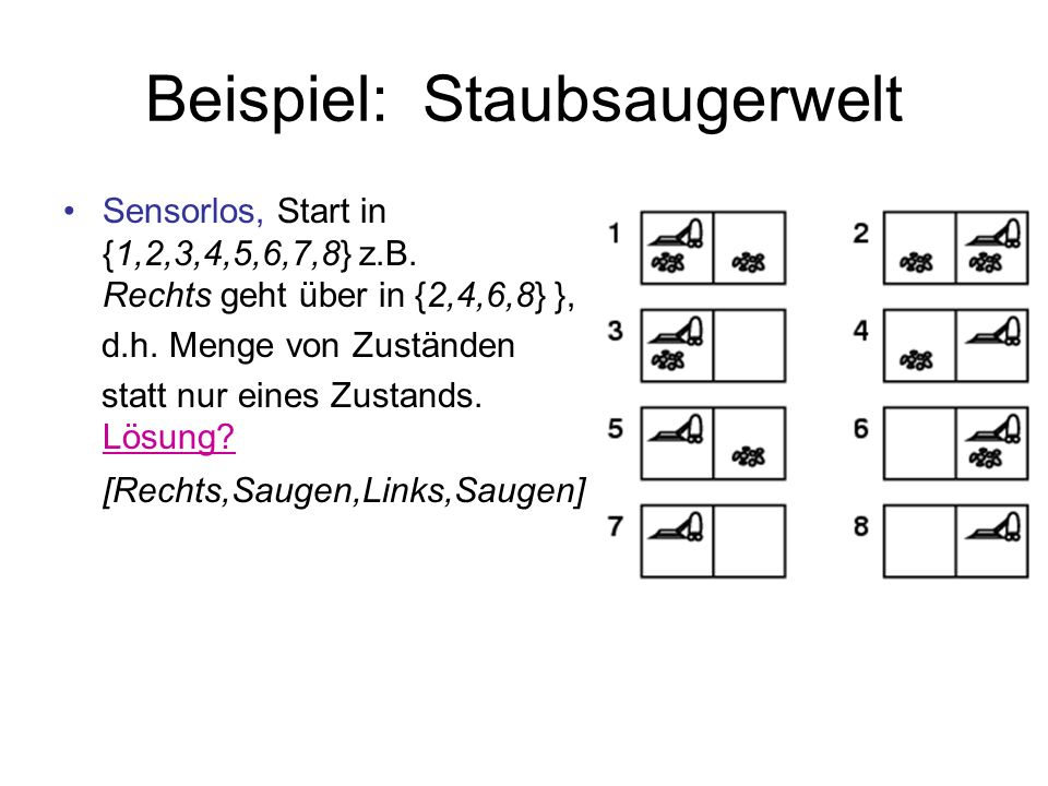 Beispiel: Staubsaugerwelt Sensorlos, Start in {1,2,3,4,5,6,7,8} z.B. Rechts geht über in {2,4,6,8} }, d.h. Menge von Zuständen statt nur eines Zustand