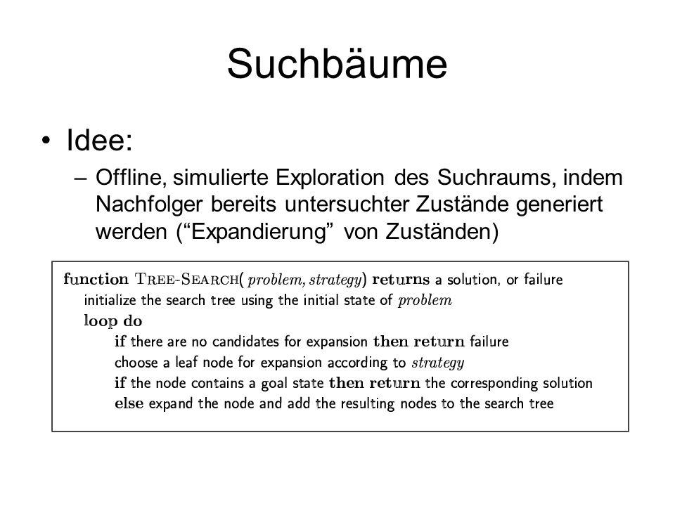 Suchbäume Idee: –Offline, simulierte Exploration des Suchraums, indem Nachfolger bereits untersuchter Zustände generiert werden (Expandierung von Zust