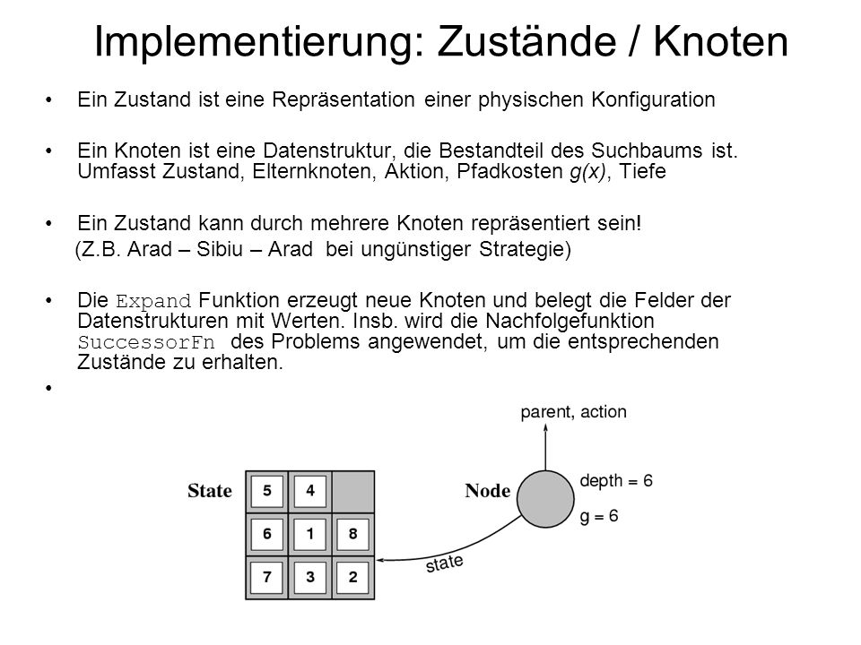 Implementierung: Zustände / Knoten Ein Zustand ist eine Repräsentation einer physischen Konfiguration Ein Knoten ist eine Datenstruktur, die Bestandte