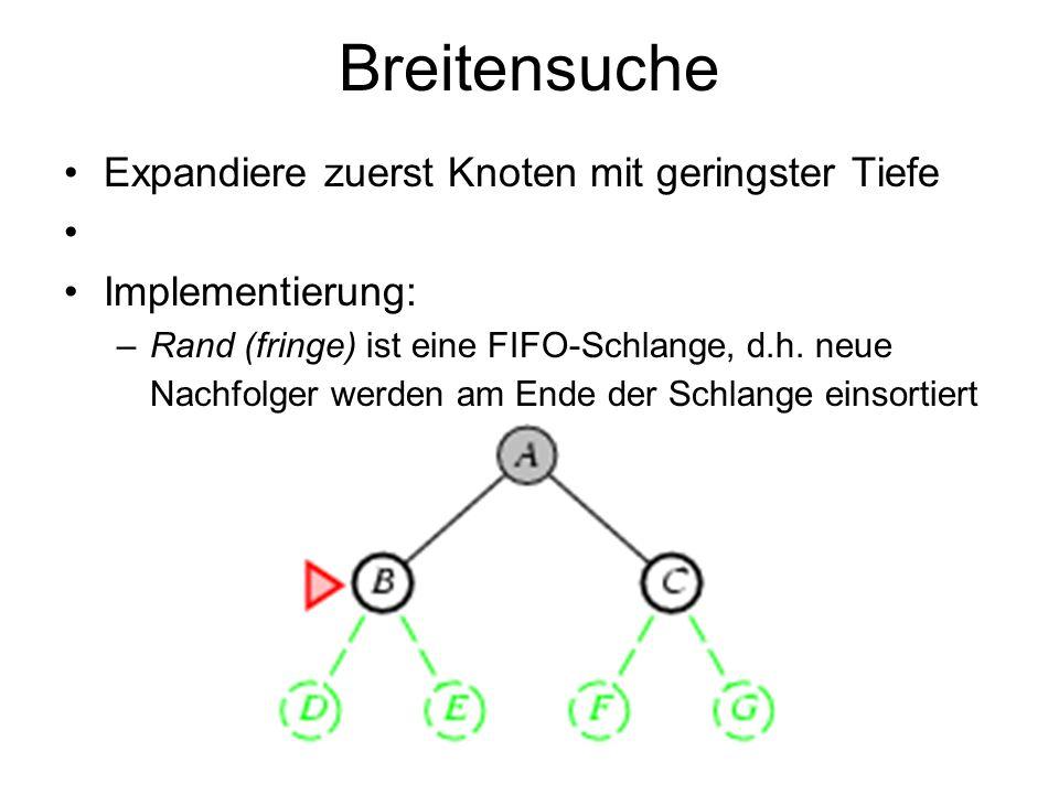 Breitensuche Expandiere zuerst Knoten mit geringster Tiefe Implementierung: –Rand (fringe) ist eine FIFO-Schlange, d.h. neue Nachfolger werden am Ende