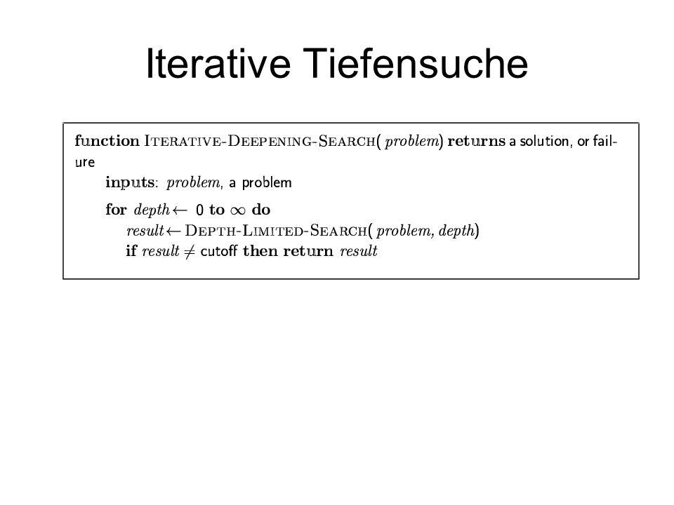 Iterative Tiefensuche