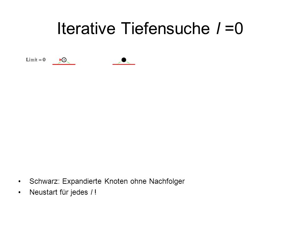 Iterative Tiefensuche l =0 Schwarz: Expandierte Knoten ohne Nachfolger Neustart für jedes l !