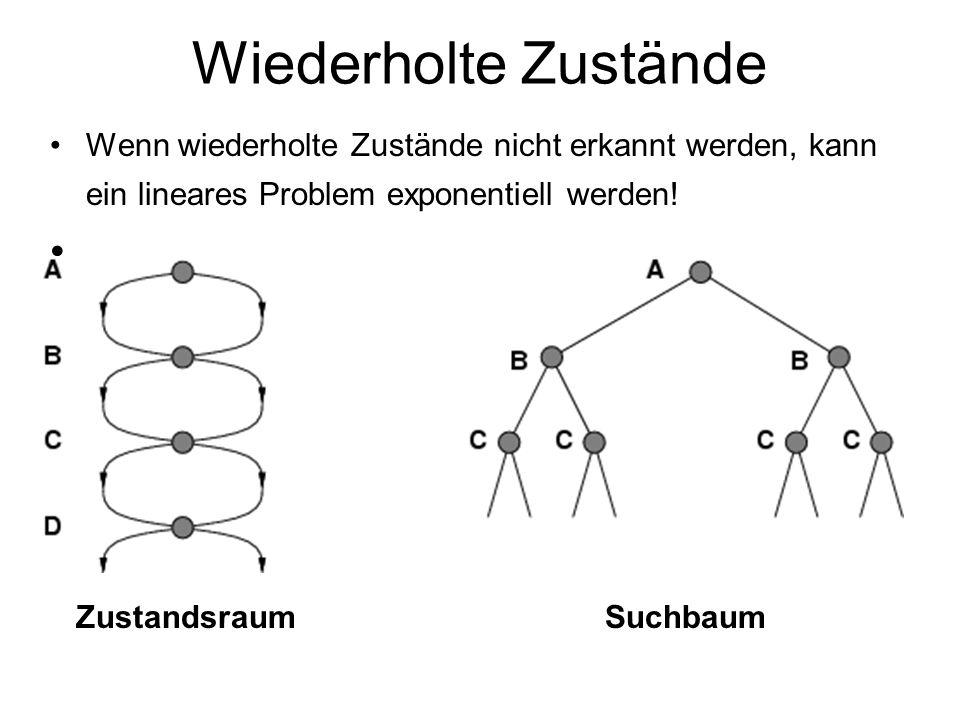 Wiederholte Zustände Wenn wiederholte Zustände nicht erkannt werden, kann ein lineares Problem exponentiell werden! Zustandsraum Suchbaum