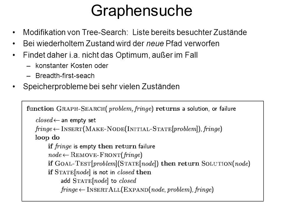 Graphensuche Modifikation von Tree-Search: Liste bereits besuchter Zustände Bei wiederholtem Zustand wird der neue Pfad verworfen Findet daher i.a. ni