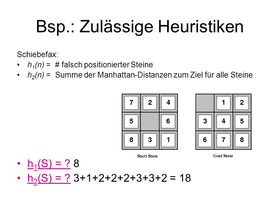 Bsp.: Zulässige Heuristiken Schiebefax: h 1 (n) = # falsch positionierter Steine h 2 (n) = Summe der Manhattan-Distanzen zum Ziel für alle Steine h 1