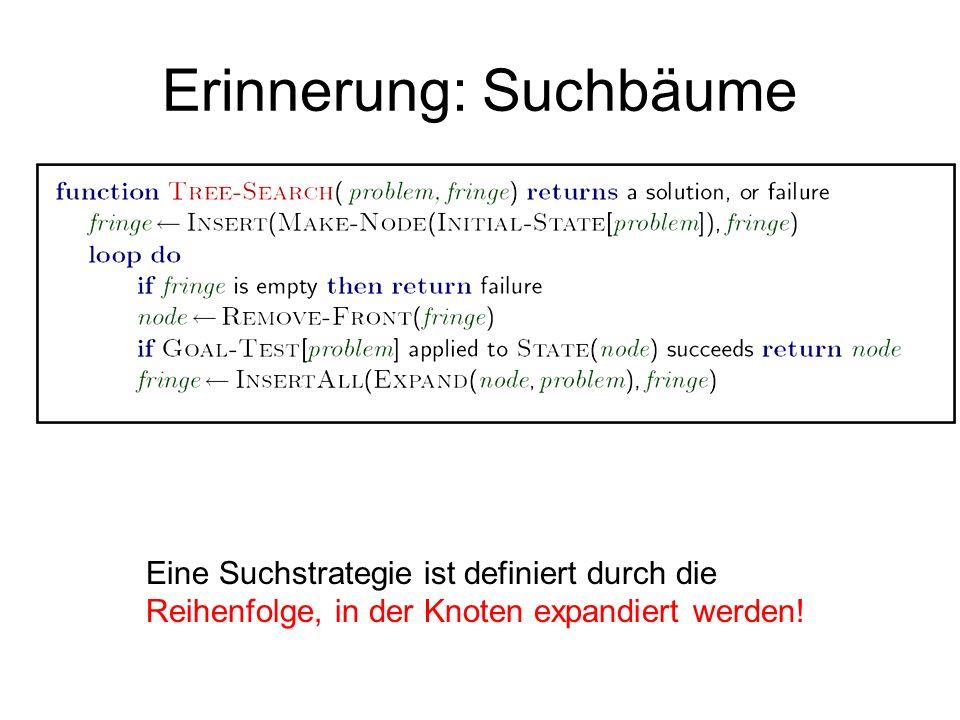 Erinnerung: Suchbäume Eine Suchstrategie ist definiert durch die Reihenfolge, in der Knoten expandiert werden!