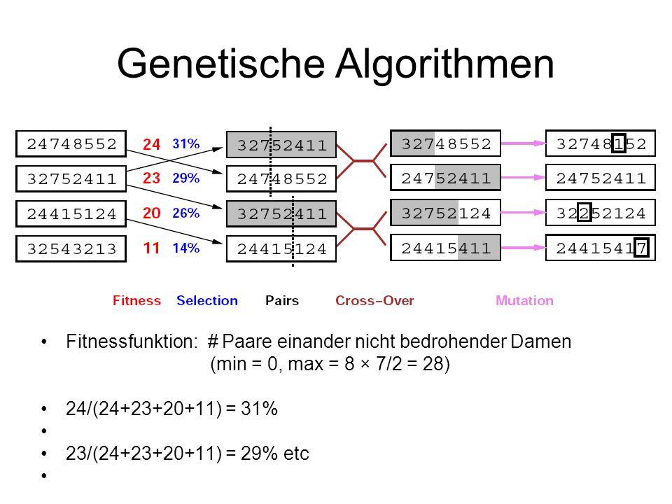 Genetische Algorithmen Fitnessfunktion: # Paare einander nicht bedrohender Damen (min = 0, max = 8 × 7/2 = 28) 24/(24+23+20+11) = 31% 23/(24+23+20+11)