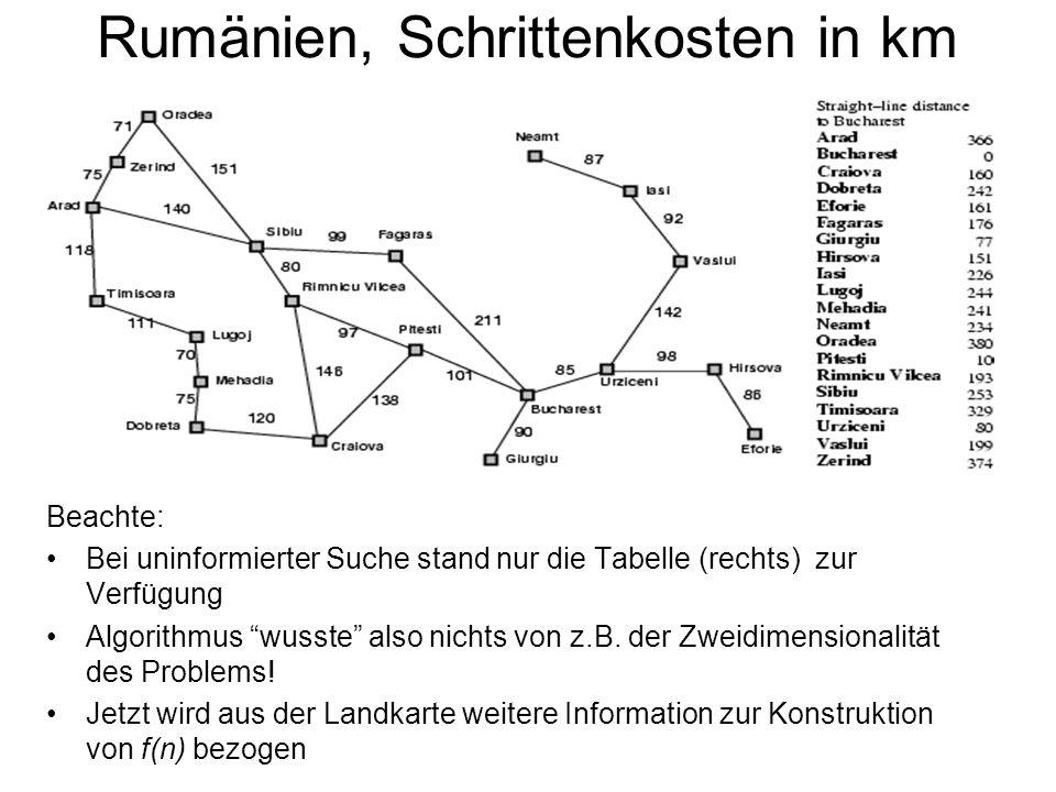 Rumänien, Schrittenkosten in km Beachte: Bei uninformierter Suche stand nur die Tabelle (rechts) zur Verfügung Algorithmus wusste also nichts von z.B.