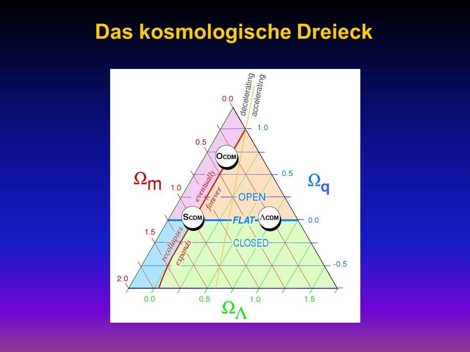 Das kosmologische Dreieck q