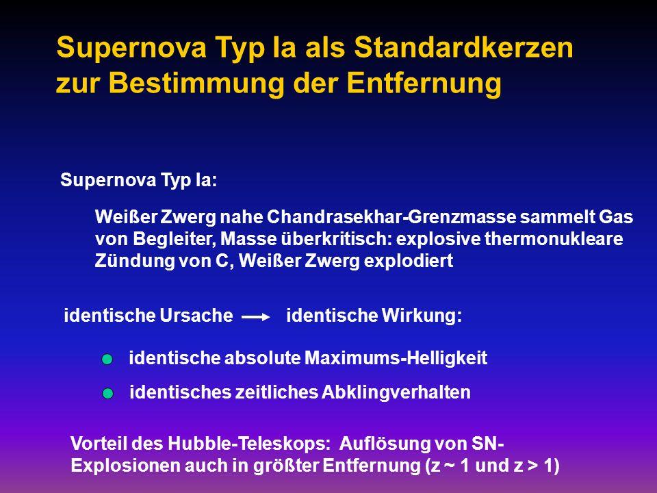 Supernova Typ Ia: Weißer Zwerg nahe Chandrasekhar-Grenzmasse sammelt Gas von Begleiter, Masse überkritisch: explosive thermonukleare Zündung von C, Weißer Zwerg explodiert Supernova Typ Ia als Standardkerzen zur Bestimmung der Entfernung identische Ursache identische Wirkung: identische absolute Maximums-Helligkeit identisches zeitliches Abklingverhalten Vorteil des Hubble-Teleskops: Auflösung von SN- Explosionen auch in größter Entfernung (z ~ 1 und z > 1)