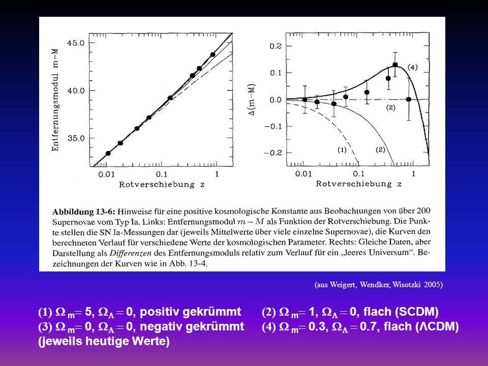 (1) m 5, 0, positiv gekrümmt (2) m 1, 0, flach (SCDM) (3) m 0, 0, negativ gekrümmt (4) m 0.3, 0.7, flach (ΛCDM) (jeweils heutige Werte) (aus Weigert,