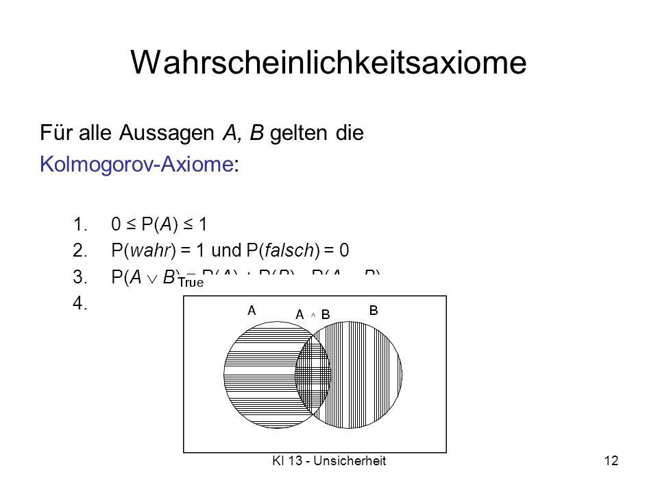 KI 13 - Unsicherheit12 Wahrscheinlichkeitsaxiome Für alle Aussagen A, B gelten die Kolmogorov-Axiome: 1.0 P(A) 1 2.P(wahr) = 1 und P(falsch) = 0 3.P(A B) = P(A) + P(B) - P(A B)
