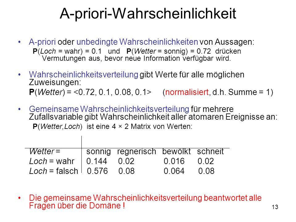 13 A-priori-Wahrscheinlichkeit A-priori oder unbedingte Wahrscheinlichkeiten von Aussagen: P(Loch = wahr) = 0.1 und P(Wetter = sonnig) = 0.72 drücken Vermutungen aus, bevor neue Information verfügbar wird.