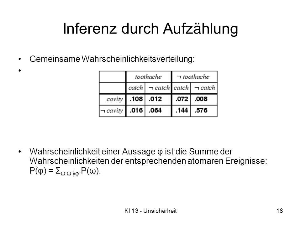 KI 13 - Unsicherheit18 Inferenz durch Aufzählung Gemeinsame Wahrscheinlichkeitsverteilung: Wahrscheinlichkeit einer Aussage φ ist die Summe der Wahrscheinlichkeiten der entsprechenden atomaren Ereignisse: P(φ) = Σ ω:ωφ P(ω).
