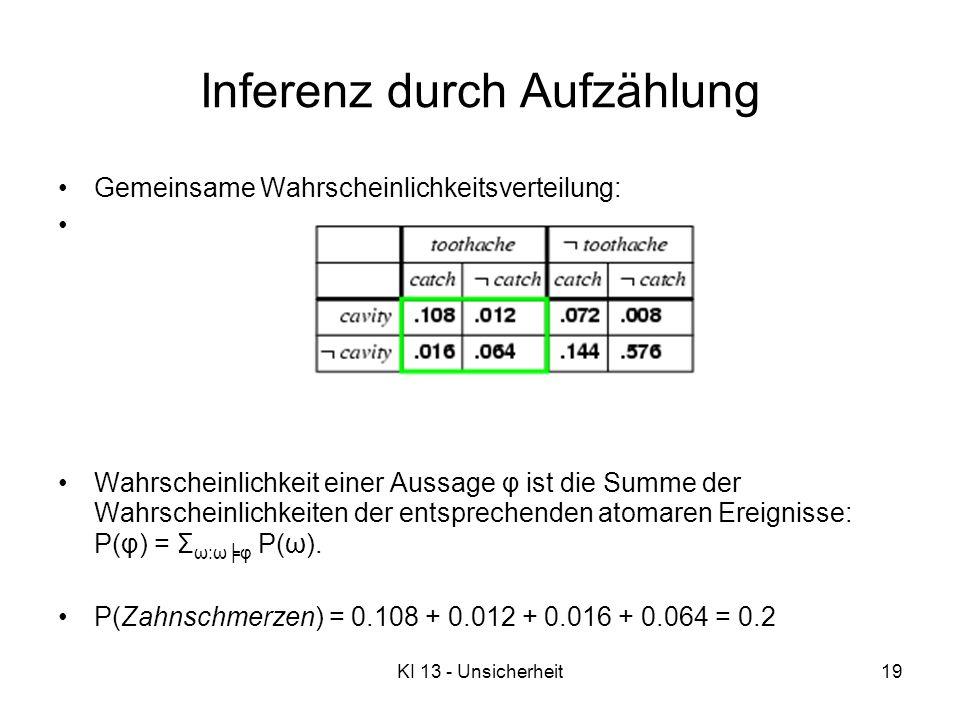 KI 13 - Unsicherheit19 Inferenz durch Aufzählung Gemeinsame Wahrscheinlichkeitsverteilung: Wahrscheinlichkeit einer Aussage φ ist die Summe der Wahrscheinlichkeiten der entsprechenden atomaren Ereignisse: P(φ) = Σ ω:ωφ P(ω).