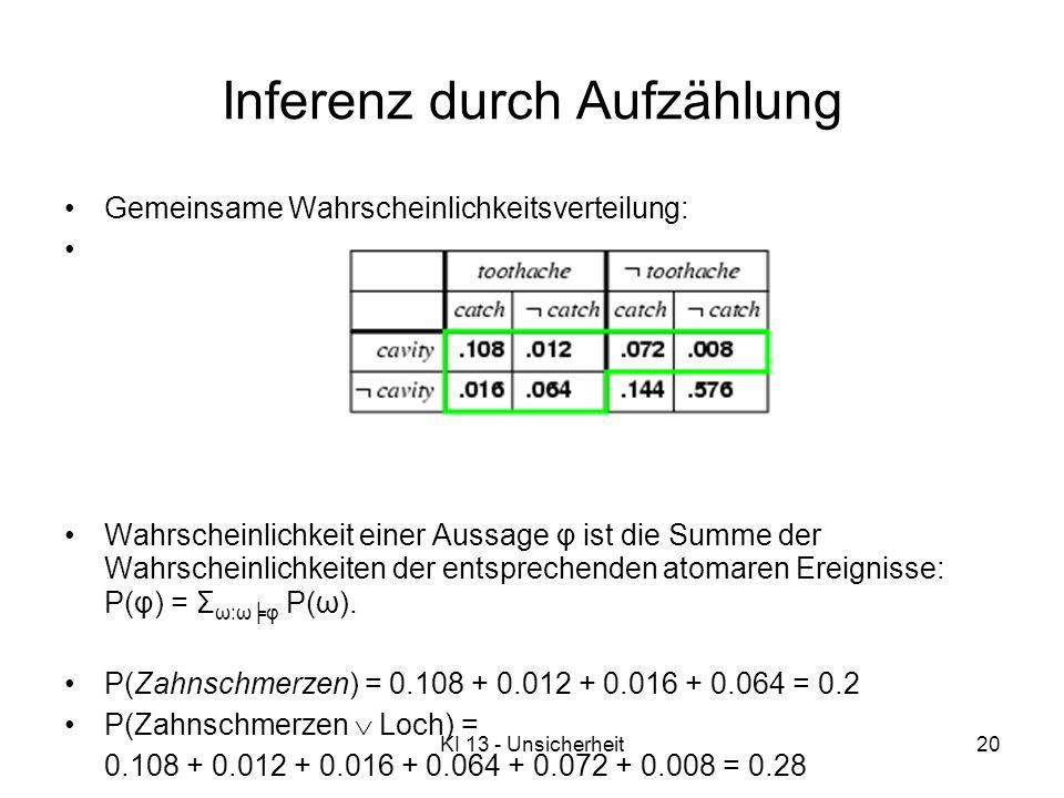 KI 13 - Unsicherheit20 Inferenz durch Aufzählung Gemeinsame Wahrscheinlichkeitsverteilung: Wahrscheinlichkeit einer Aussage φ ist die Summe der Wahrscheinlichkeiten der entsprechenden atomaren Ereignisse: P(φ) = Σ ω:ωφ P(ω).