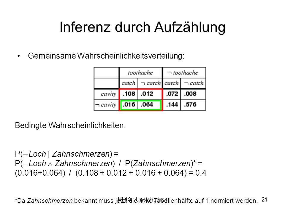 KI 13 - Unsicherheit21 Inferenz durch Aufzählung Gemeinsame Wahrscheinlichkeitsverteilung: Bedingte Wahrscheinlichkeiten: P( Loch   Zahnschmerzen) = P( Loch Zahnschmerzen) / P(Zahnschmerzen)* = (0.016+0.064) / (0.108 + 0.012 + 0.016 + 0.064) = 0.4 *Da Zahnschmerzen bekannt muss jetzt die linke Tabellenhälfte auf 1 normiert werden.