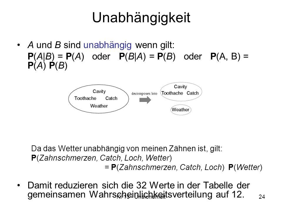 KI 13 - Unsicherheit24 Unabhängigkeit A und B sind unabhängig wenn gilt: P(A B) = P(A) oder P(B A) = P(B) oder P(A, B) = P(A) P(B) Da das Wetter unabhängig von meinen Zähnen ist, gilt: P(Zahnschmerzen, Catch, Loch, Wetter) = P(Zahnschmerzen, Catch, Loch) P(Wetter) Damit reduzieren sich die 32 Werte in der Tabelle der gemeinsamen Wahrscheinlichkeitsverteilung auf 12.
