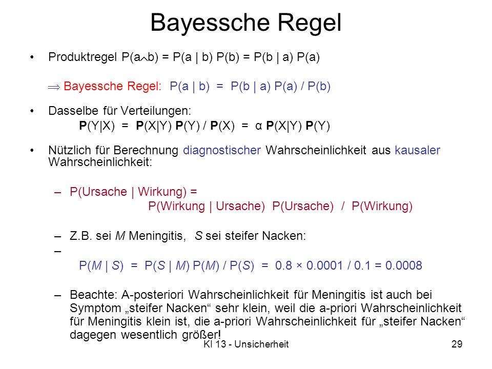 KI 13 - Unsicherheit29 Bayessche Regel Produktregel P(a b) = P(a   b) P(b) = P(b   a) P(a) Bayessche Regel: P(a   b) = P(b   a) P(a) / P(b) Dasselbe für Verteilungen: P(Y X) = P(X Y) P(Y) / P(X) = α P(X Y) P(Y) Nützlich für Berechnung diagnostischer Wahrscheinlichkeit aus kausaler Wahrscheinlichkeit: –P(Ursache   Wirkung) = P(Wirkung   Ursache) P(Ursache) / P(Wirkung) –Z.B.