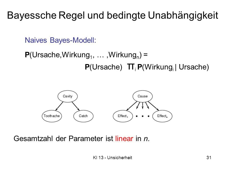 KI 13 - Unsicherheit31 Bayessche Regel und bedingte Unabhängigkeit Naives Bayes-Modell: P(Ursache,Wirkung 1, …,Wirkung n ) = P(Ursache) π i P(Wirkung i   Ursache) Gesamtzahl der Parameter ist linear in n.
