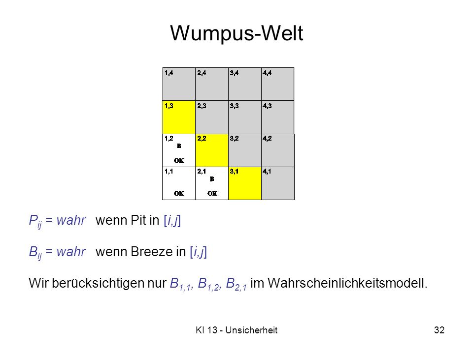 KI 13 - Unsicherheit32 Wumpus-Welt P ij = wahr wenn Pit in [i,j] B ij = wahr wenn Breeze in [i,j] Wir berücksichtigen nur B 1,1, B 1,2, B 2,1 im Wahrs